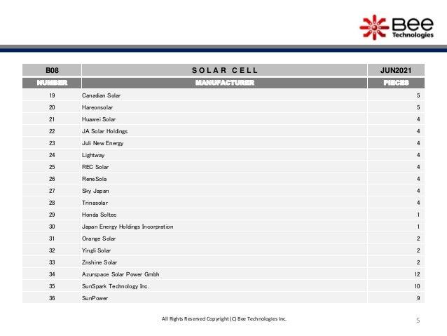 5 B08 S O L A R C E L L JUN2021 NUMBER MANUFACTURER PIECES 19 Canadian Solar 5 20 Hareonsolar 5 21 Huawei Solar 4 22 JA So...
