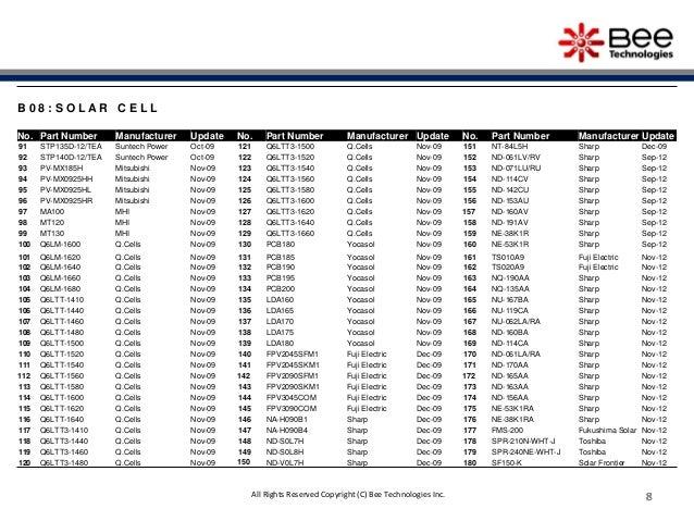 8 8 8 8 8 8 8 8 B 0 8 : S O L A R C E L L No. Part Number Manufacturer Update No. Part Number Manufacturer Update No. Part...
