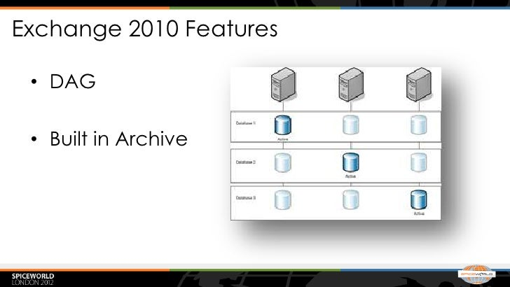Exchange 2010 Features • DAG • Built in Archive