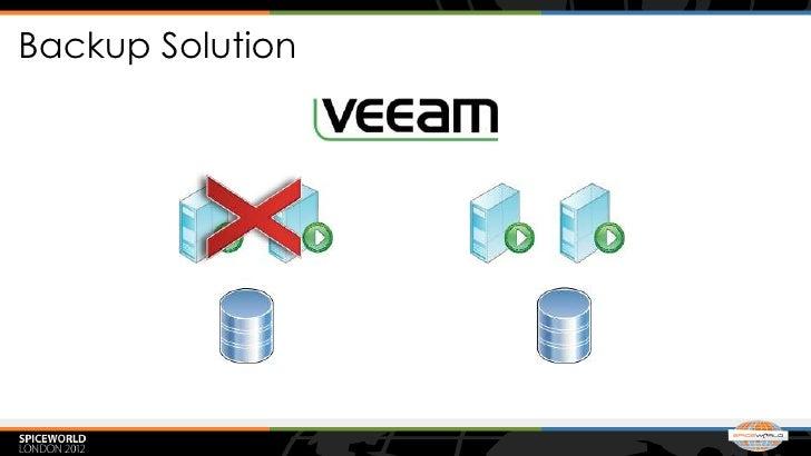 Backup Solution