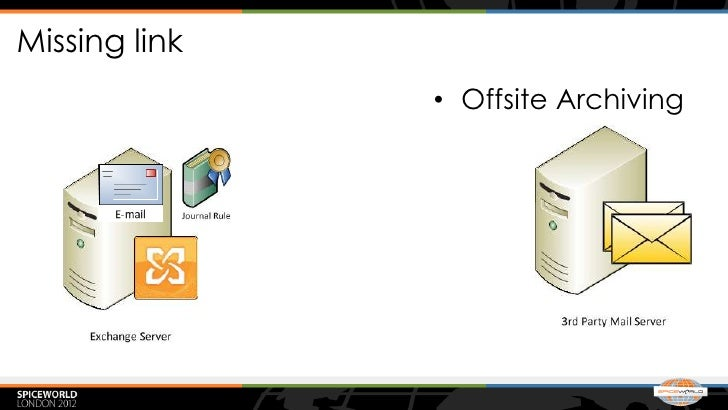 Missing link               • Offsite Archiving