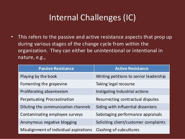 Image result for Internal Challenges to Change (IC) murad