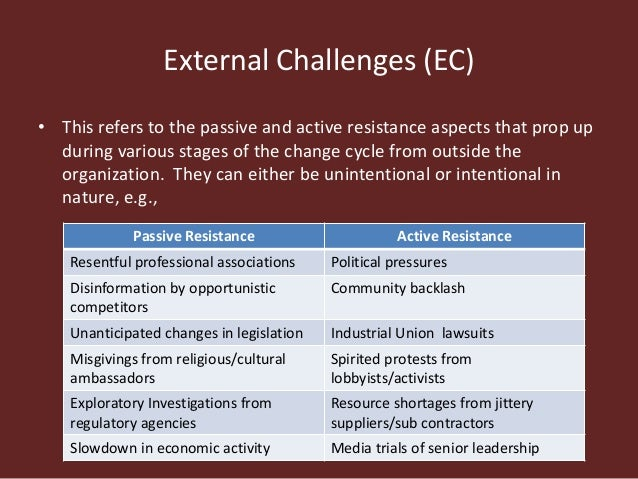 Image result for External Challenges to Change (IC) murad