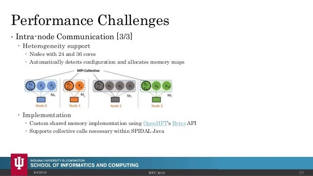 Performance Challenges • Intra-node Communication [3/3]  Heterogeneity support  Nodes with 24 and 36 cores  Automatical...