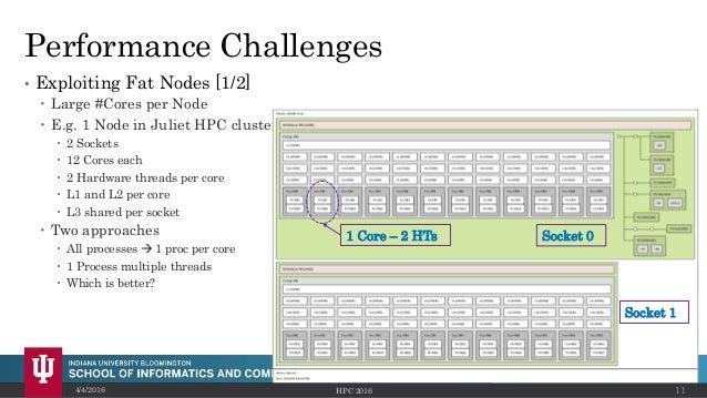 Performance Challenges • Exploiting Fat Nodes [1/2]  Large #Cores per Node  E.g. 1 Node in Juliet HPC cluster  2 Socket...