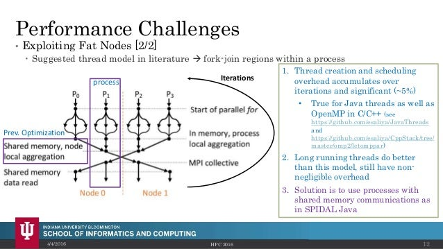 Performance Challenges • Exploiting Fat Nodes [2/2]  Suggested thread model in literature  fork-join regions within a pr...