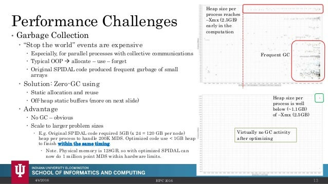 """Performance Challenges • Garbage Collection  """"Stop the world"""" events are expensive  Especially, for parallel processes w..."""