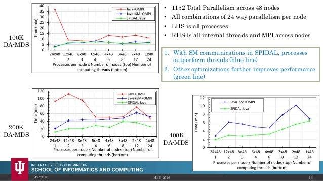 4/4/2016 HPC 2016 16 100K DA-MDS 200K DA-MDS 400K DA-MDS • 1152 Total Parallelism across 48 nodes • All combinations of 24...