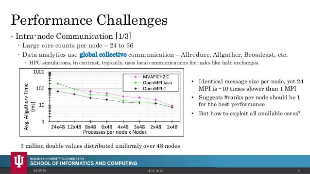 Performance Challenges • Intra-node Communication [1/3]  Large core counts per node – 24 to 36  Data analytics use globa...