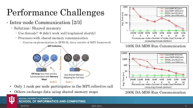 Performance Challenges • Intra-node Communication [2/3]  Solution: Shared memory  Use threads?  didn't work well (expla...