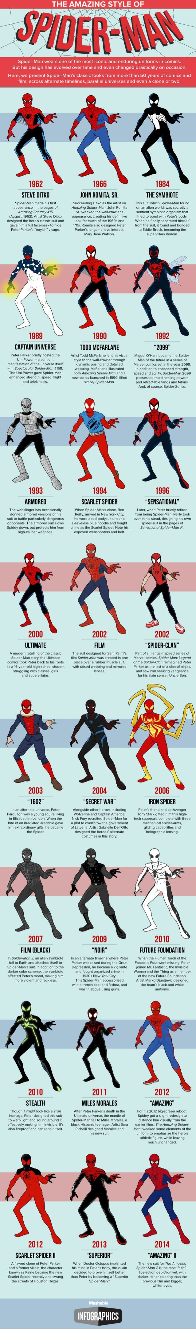 Every Costume Spider-Man Has Ever Worn