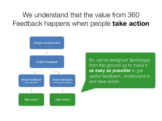 Why choose Spidergap? (The employee-friendly 360 feedback tool)