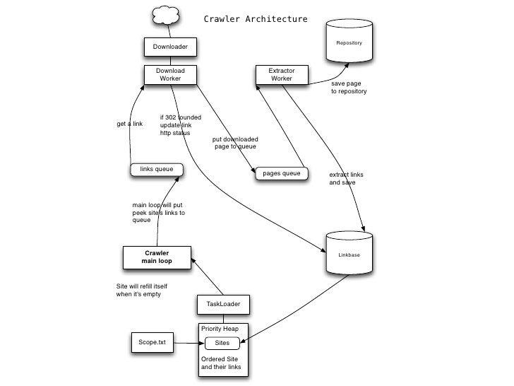 robust   html      css selector   lxml   tidy   url           proxy            UA