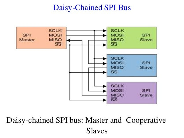 Daisy-Chained SPI Bus Daisy-chained SPI bus: Master and Cooperative Slaves