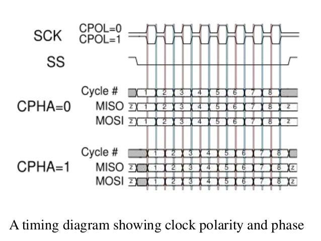 serial peripheral interface spi rh slideshare net quad spi timing diagram spi master timing diagram