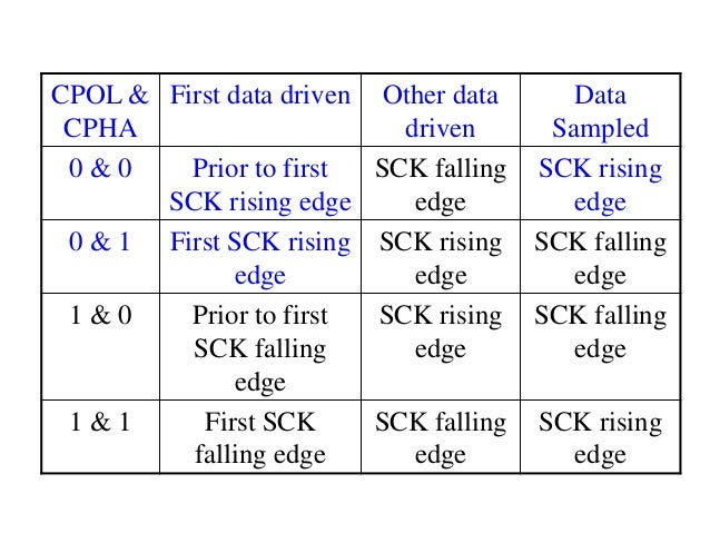 CPOL & CPHA First data driven Other data driven Data Sampled 0 & 0 Prior to first SCK rising edge SCK falling edge SCK ris...