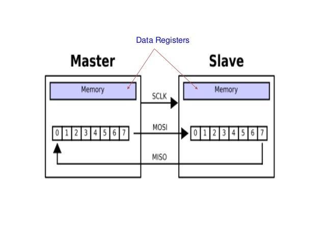 Data Registers