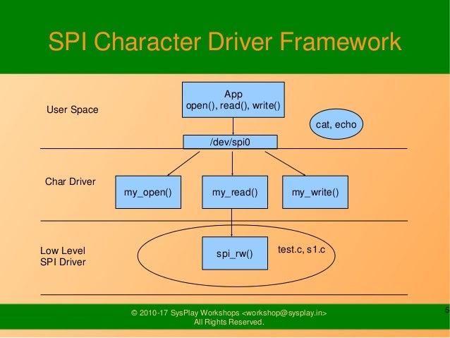 SPI Drivers