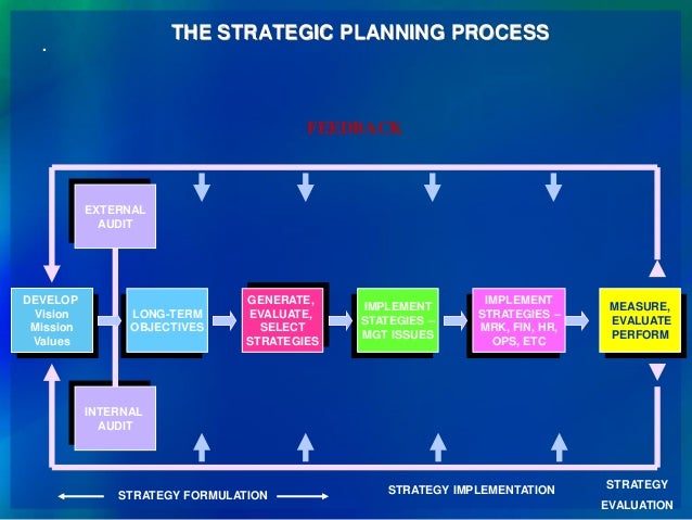 Strategic Planning, Implementation, Monitoring And Evaluation (Spime)…