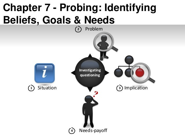 i Investigating questioning Situation1 Problem2 Implication3 Needs-payoff4 Chapter 7 - Probing: Identifying Beliefs, Goals...