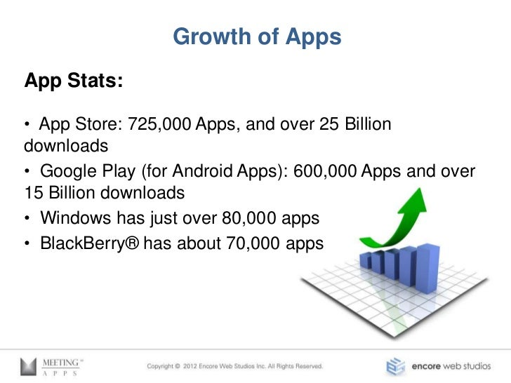 Growth of Apps Chart