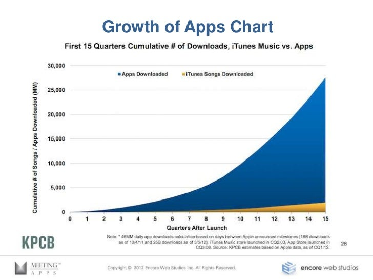 Growth of Apps in Meeting Planning• Maritz Research: 64% believe that all presentationswill be downloaded to mobile• Over ...