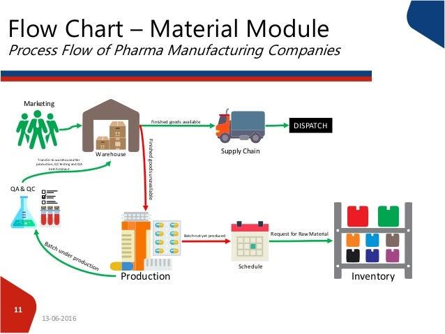 process flow of pharma companies 11 638