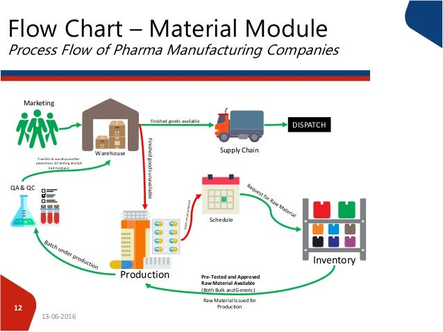 process flow of pharma companies rh slideshare net Process Flow Diagram Template Engineering Process Flow Diagram