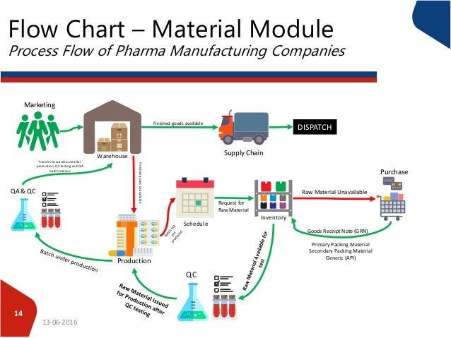 process flow of pharma companies rh slideshare net process flow diagram for glass manufacturing process flow chart manufacturing
