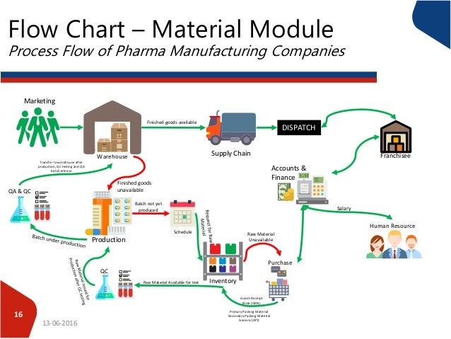 riordan manufacturing inc workflow research paper help rh rxtermpaperdwba supervillaino us
