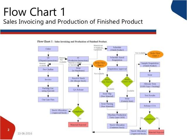 chart production