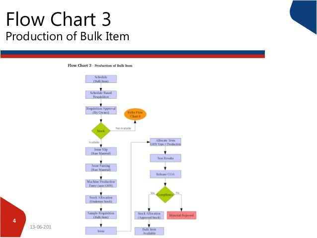 process flow of pharma companies process flow chart for manufacturing example flow chart 3 production of bulk item 13 06 2016 4