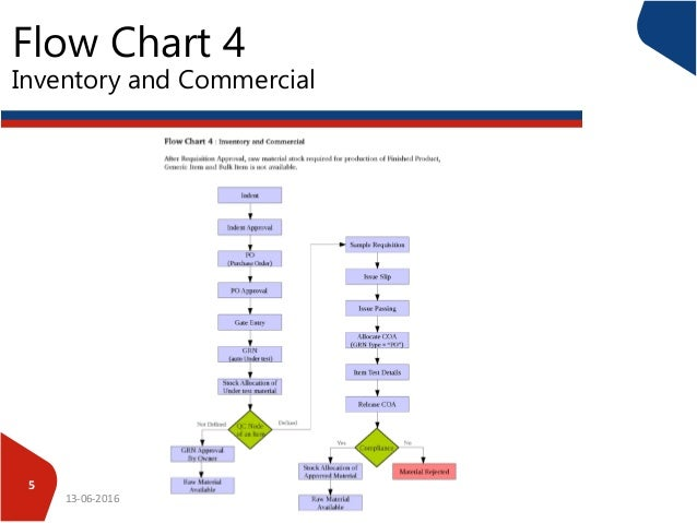 flow chart 4 inventory and commercial 13 06 2016 5 - Flow Chart Of Company