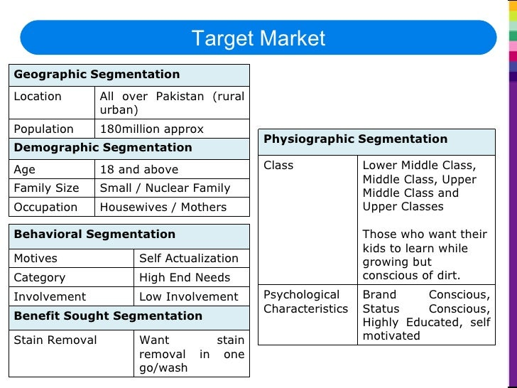 pakistan detergent market analysis Market research report on detergent industry in india (market size, opportunities, comparative financial analysis,demand supply scenario,outlook and forecasts upto 2017.