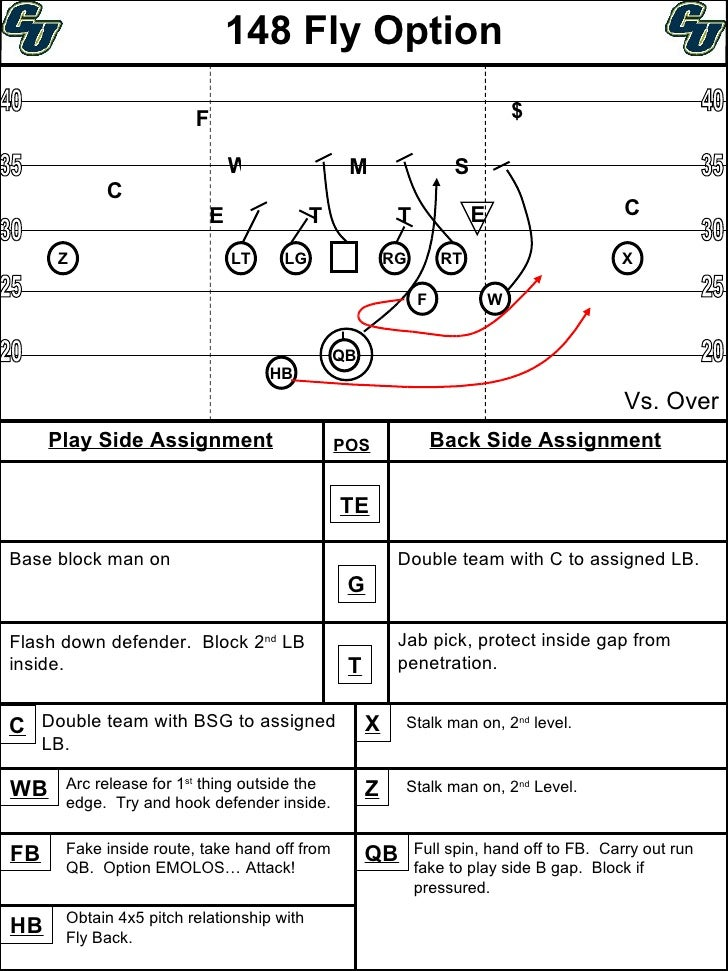 i formation offense playbook Editor's note: coach maddalon is the offensive coordinator at old bridge high   this question: why can't we run the triple option from the i-formation  if you  take a look at outside veer and power, two of our biggest plays in.