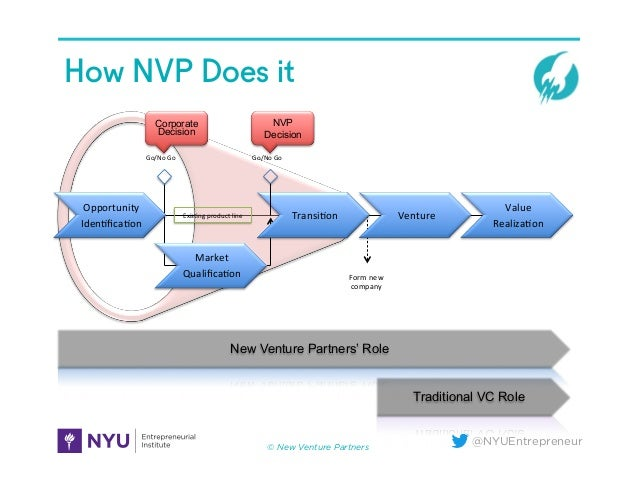 @NYUEntrepreneur How NVP Does it Opportunity   Iden=fica=on   Market   Qualifica=on   Transi=on   Venture   Valu...