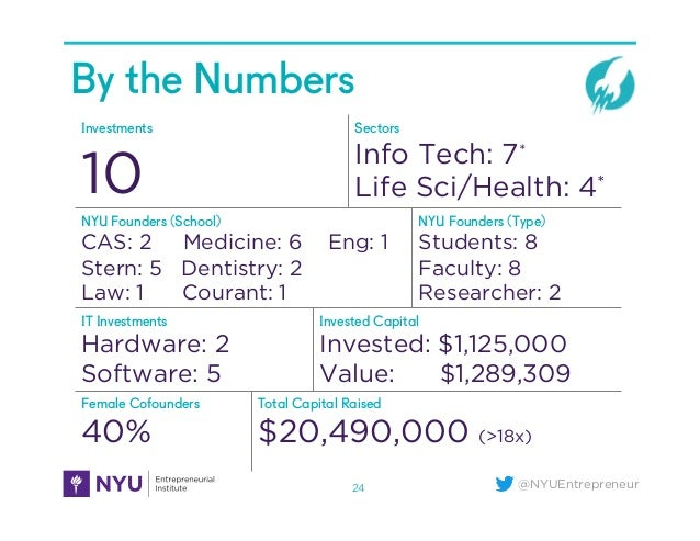 @NYUEntrepreneur By the Numbers 24 Investments 10 Sectors Info Tech: 7* Life Sci/Health: 4* NYU Founders (School) CAS: 2 M...