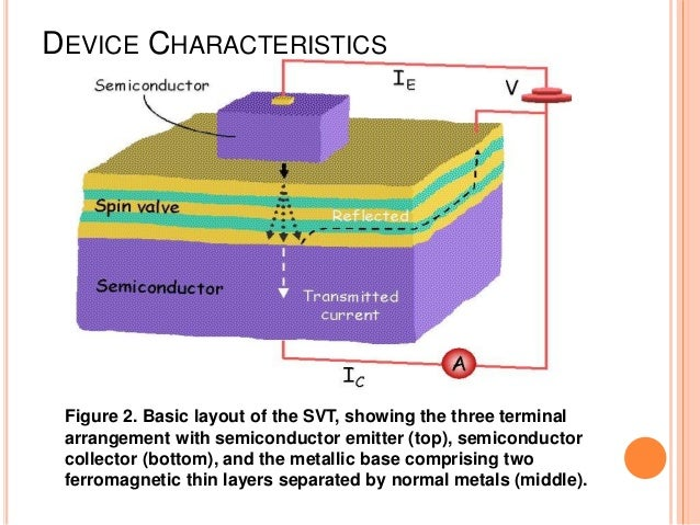 spin valve transistor This new magnetoresistance called giant magnetoresistance, was discovered in 1988 in magnetic multilayers it was soon called the spin valve effect because the magnetic layers act as valves for electrons with different spin moments (spin up and spin down.