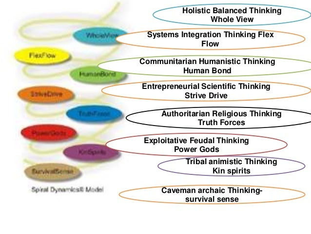 Spiral Dynamics And The Art Of Thinking