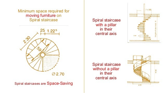 Spiral Stairs Plan Elevation 3D View Prepared By: Khaled Almusa; 2. Minimum Space  Required ...