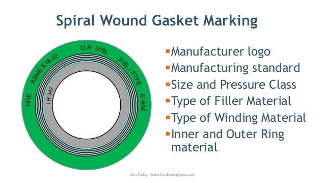 Spiral Wound Gasket Basics, Components, Marking, Color