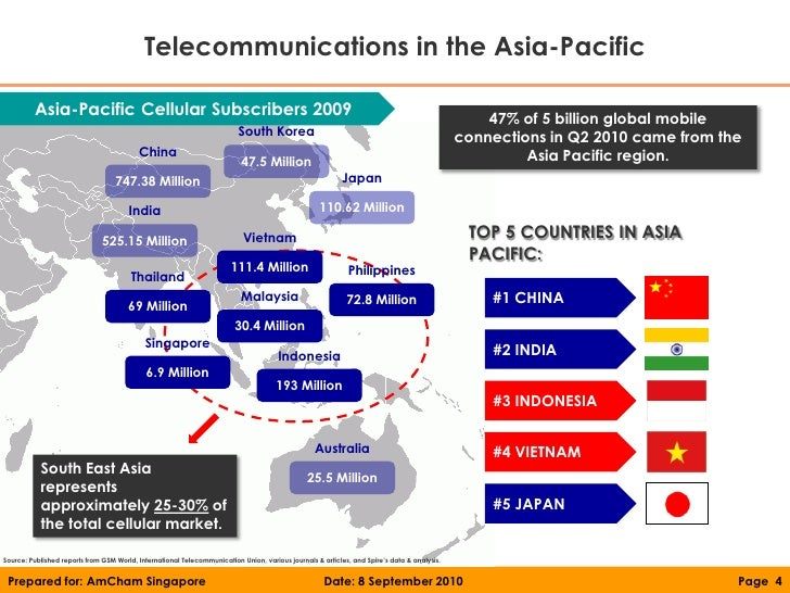 Telecommunications in the Philippines