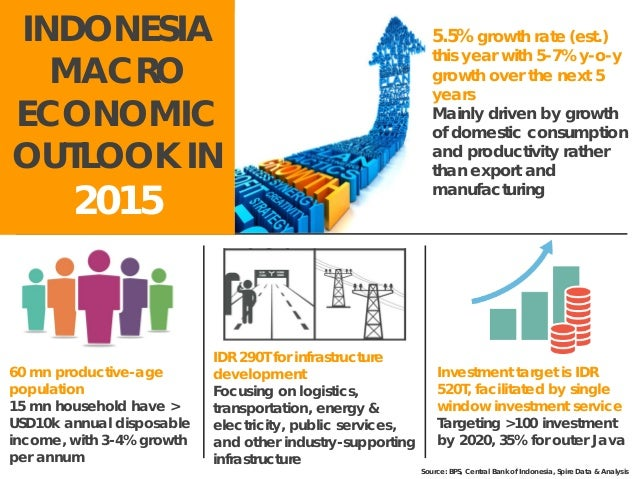 an analysis of the economic crisis in indonesia Oecd economic surveys indonesia march 2015 overview this document and any map included herein are without prejudice to the status of or sovereignty over any.