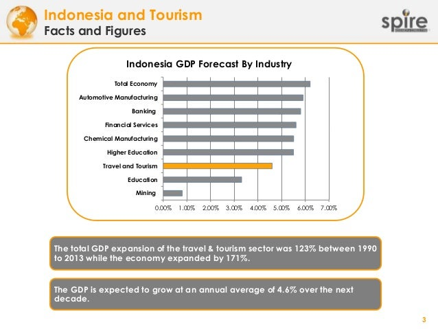 economic overview of indonesia Suppliers overview suppliers have a significant impact on freeport-mcmoran's operations and costs supplier and contractor relationships are key to.