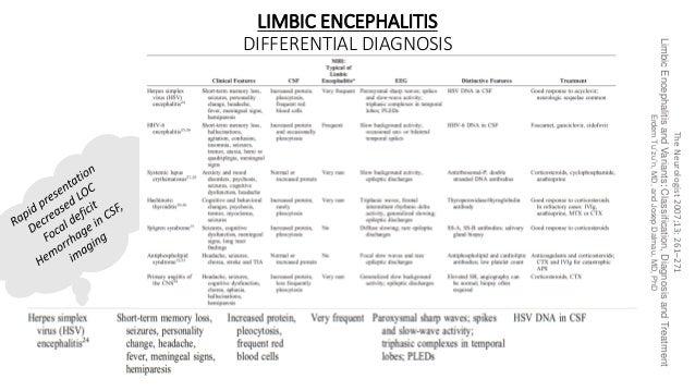 LIMBIC ENCEPHALITIS DIFFERENTIAL DIAGNOSIS TheNeurologist2007;13:261–271 LimbicEncephalitisandVariants:Classification,Diag...
