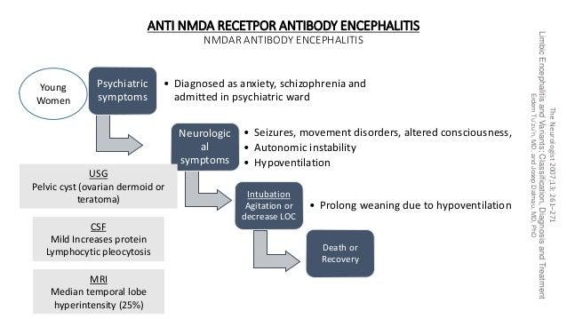 ANTI NMDA RECETPOR ANTIBODY ENCEPHALITIS NMDAR ANTIBODY ENCEPHALITIS Psychiatric symptoms • Diagnosed as anxiety, schizoph...