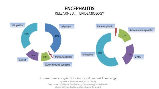 ENCEPHALITIS RELEARNED….. EPIDEMIOLOGY Autoimmune encephalitis - History & current knowledge By Finn E. Somnier, M.D., D. ...