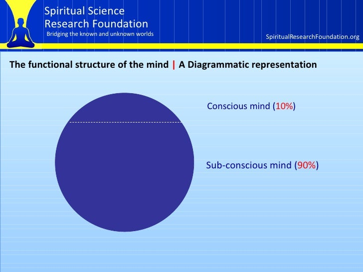 The functional structure of the mind     A  Diagrammatic representation Conscious mind ( 10% ) Sub-conscious mind ( 90% )