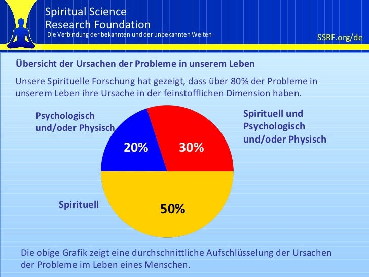 Übersicht der Ursachen der Probleme in unserem Leben Unsere Spirituelle Forschung hat gezeigt, dass über 80% der Probleme ...