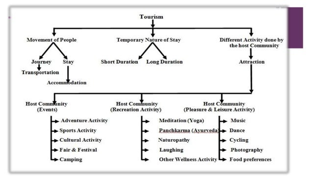 spiritual tourism In proposing a conceptual framework for spiritual tourism, outlining the drivers that underline spiritual tourism practice is arguably a critical first step (see fig 2.